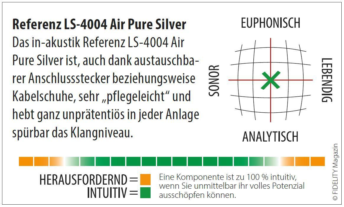 Отзыв на Inakustik Referenz LS-4004 Air Pure Silver